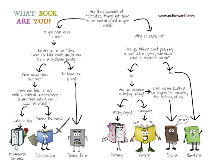 What book are you? #chart