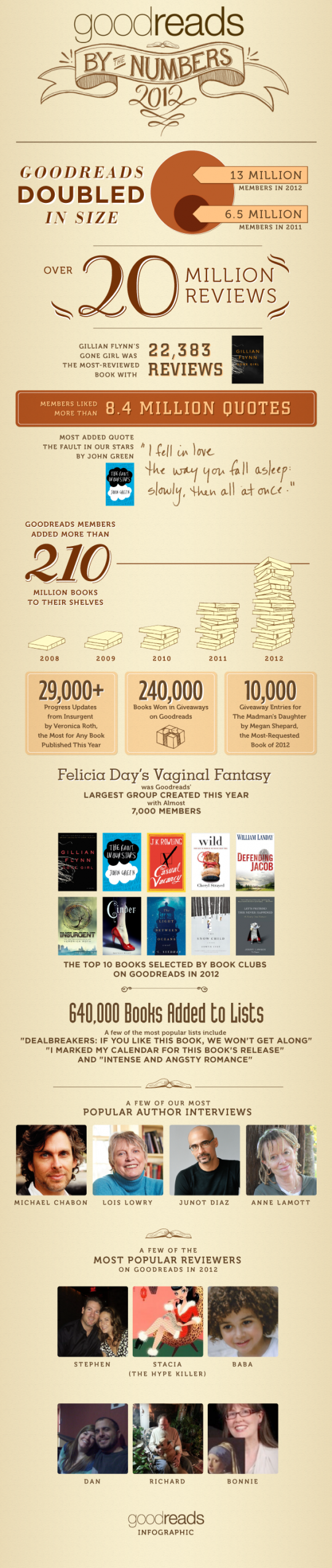 Goodreads infographic 2012