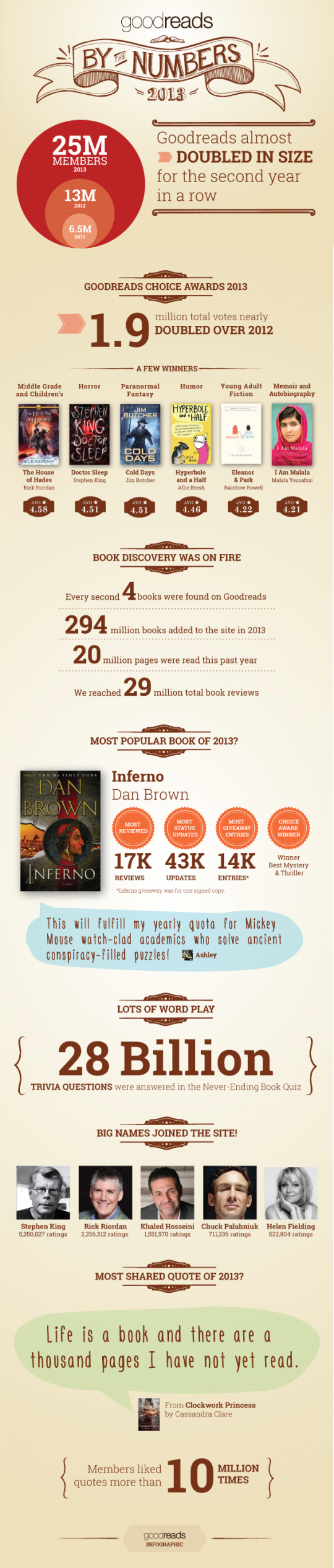 Goodreads infographic 2013
