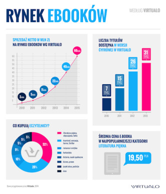 Polish ebook market 2014