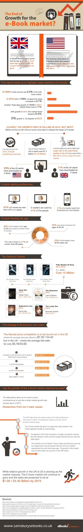 The end of ebook market growth - infographic