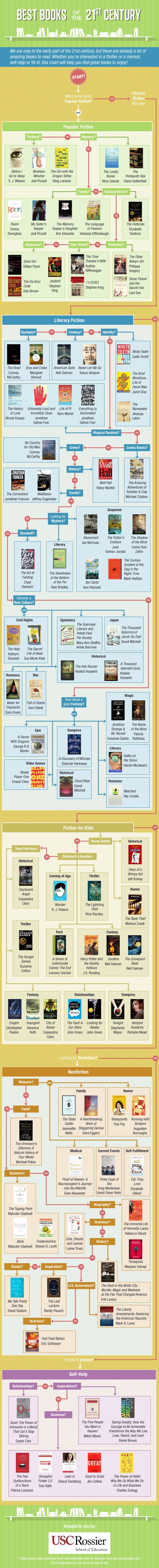 Best books of the 21st-century #infographic