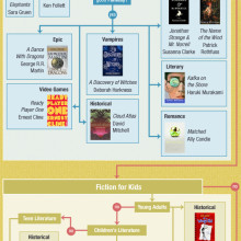 Best books of 21st century infographic