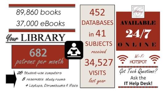 Casper College Library infographic