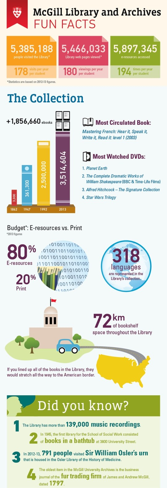 McGill Libraries infographic