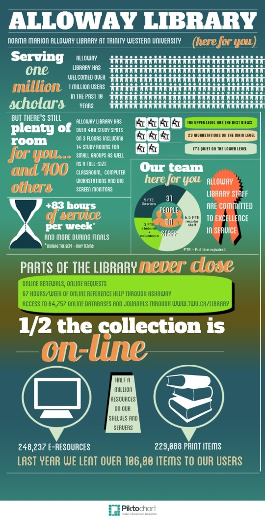 Norma Marion Alloway Library infographic