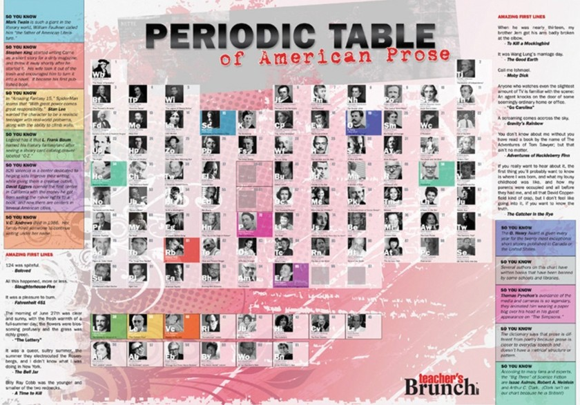 Periodic table of American prose