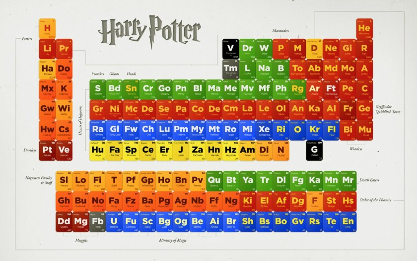 periodic table of harry potter - Periodic Table Of Elements Years