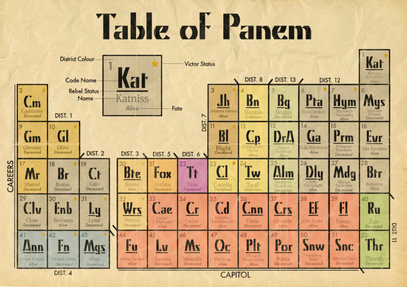 Periodic table of Panem