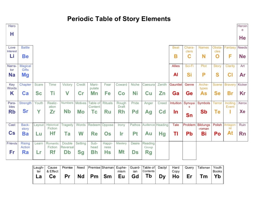 Periodic table of story elements