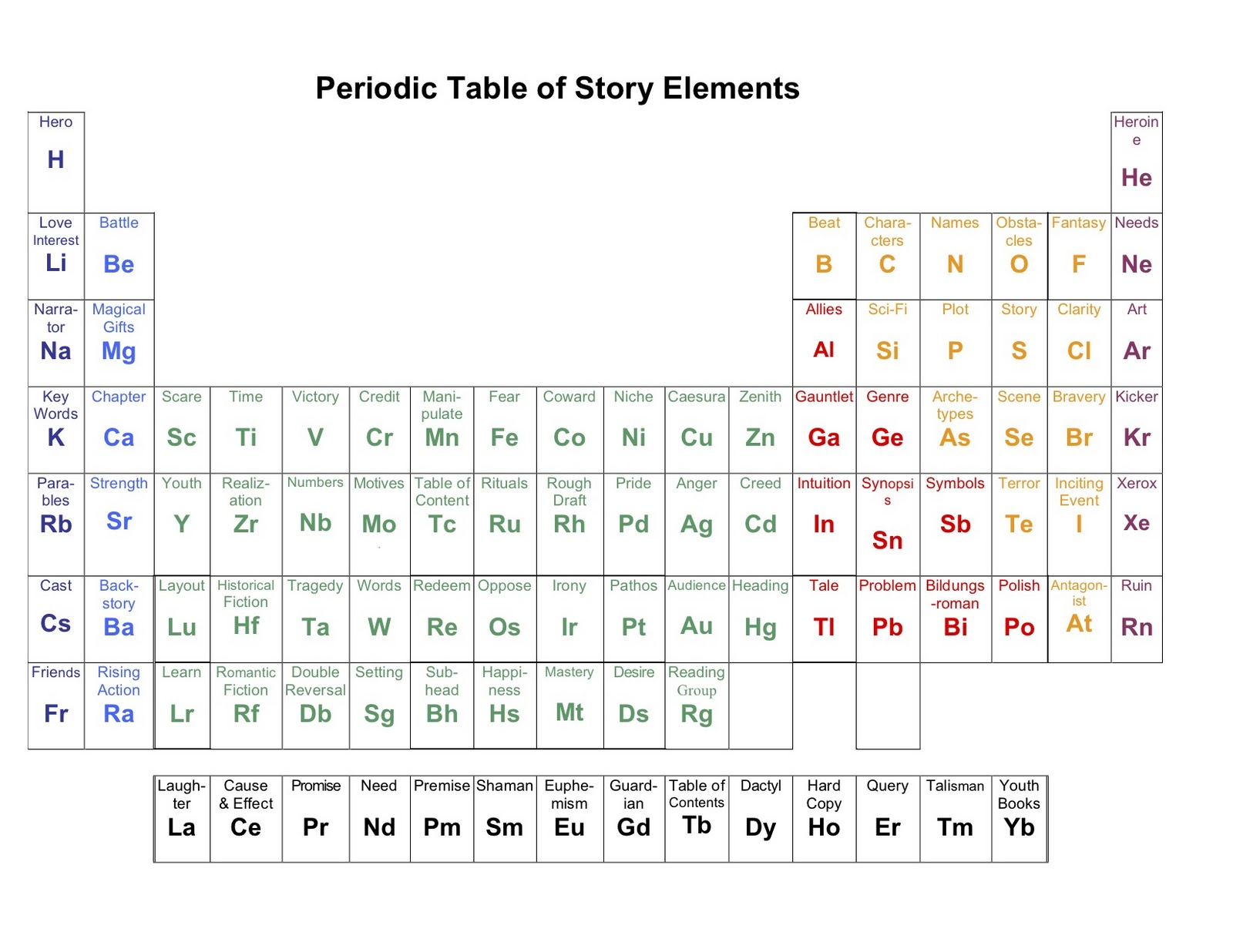 """Search Results for """"Elements Chart"""" – Calendar 2015"""