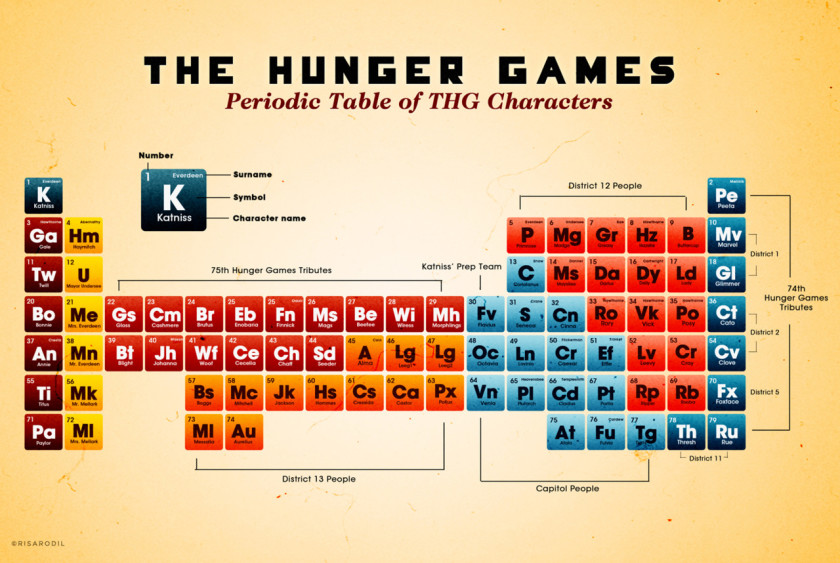 12 literary periodic tables of elements a periodic table of the hunger games characters urtaz Images