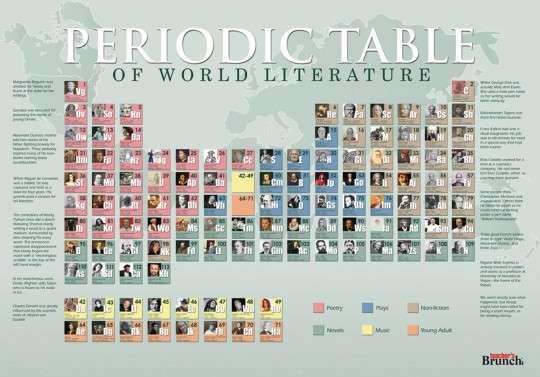 Periodic table of world literature