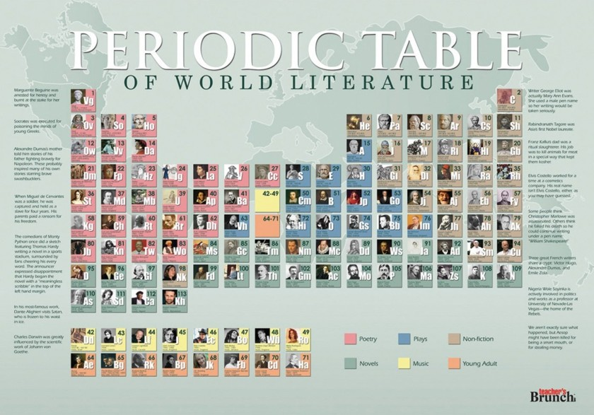 12 literary periodic tables of elements a periodic table of world literature urtaz Gallery