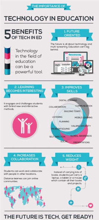 The importance of technology in education - infographic