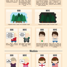 32 children's books and how they were turned into movies - infographic