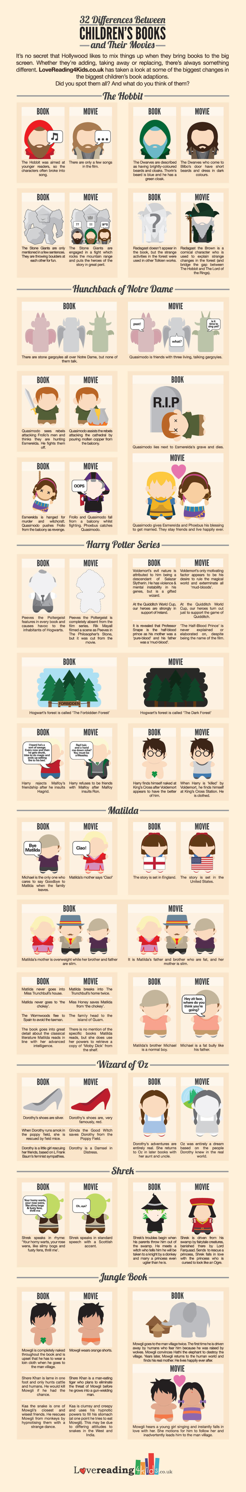 7 famous children's books and how they were turned into movies - infographic