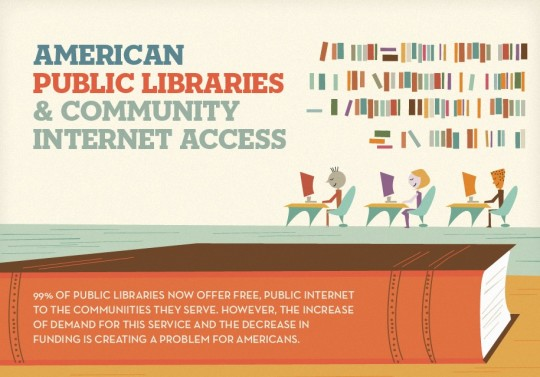 American Libraries and Community Internet Access - infographic preview