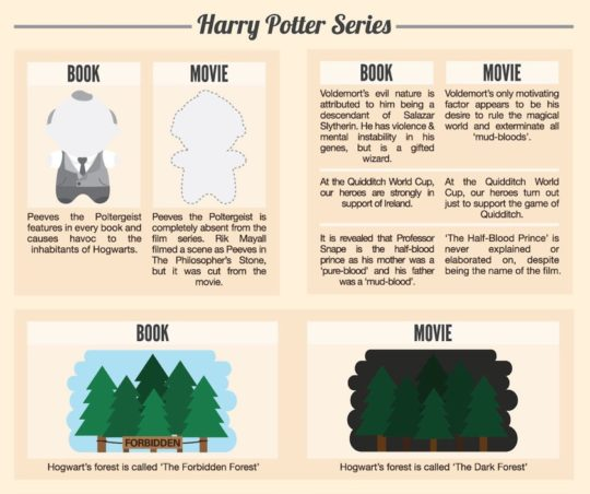 Differences between children's books and their movies - Harry Potter