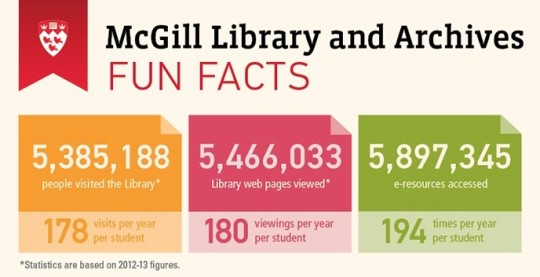 McGill Libray Fun Facts - infographic preview