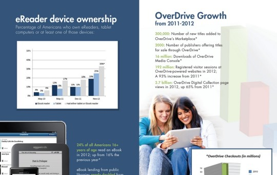 Overdrive growth - infographic preview