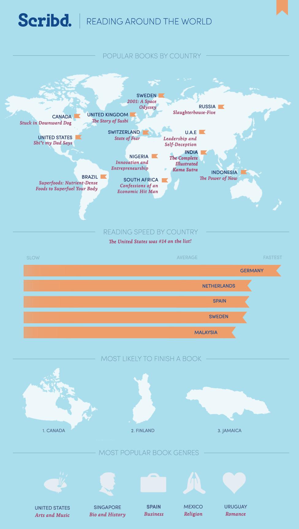 Reading around the world according to Scribd - infographic
