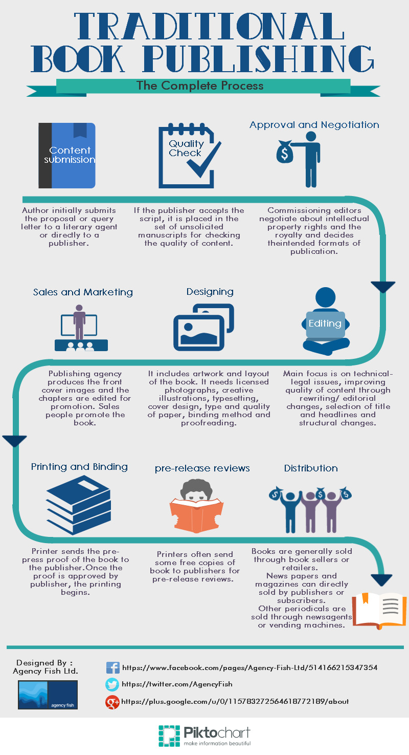 The complete process of print book publishing - infographic