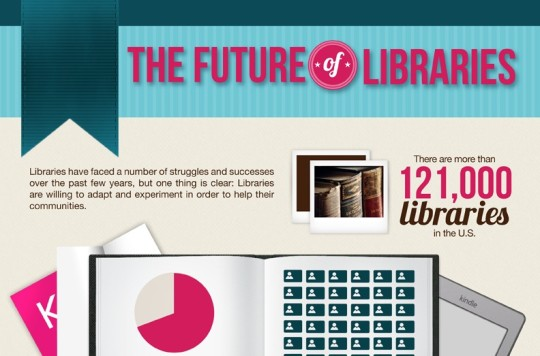 The future of libraries - infographic preview