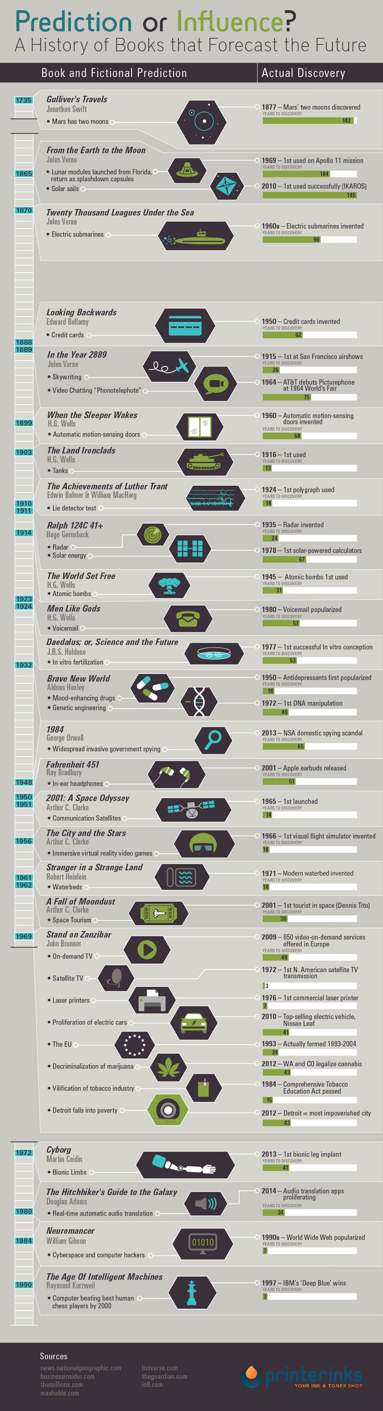 24 books that predicted the future - infographic
