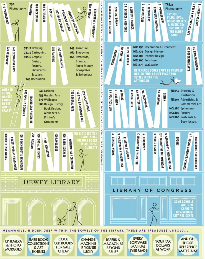 How to use the library - infographic
