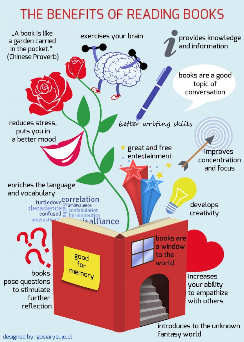 The benefits of reading infographic