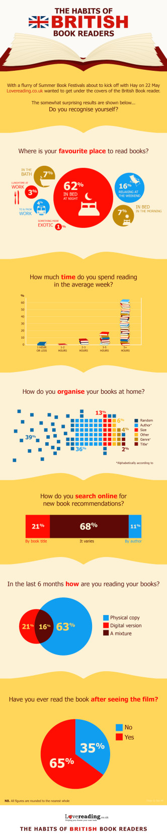 The habits of the British book reader - infographic