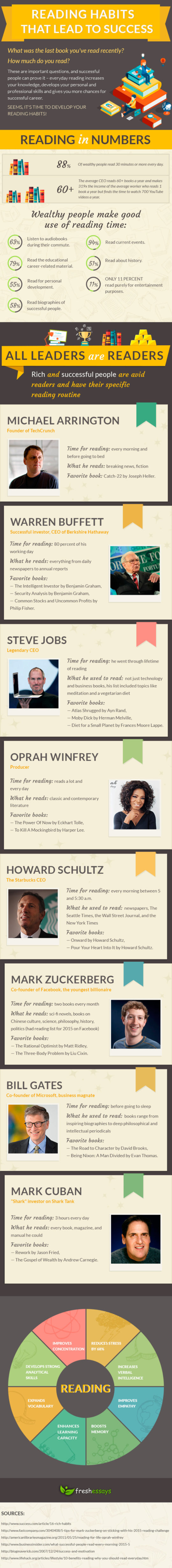 The reading habits of highly successful people #infographic