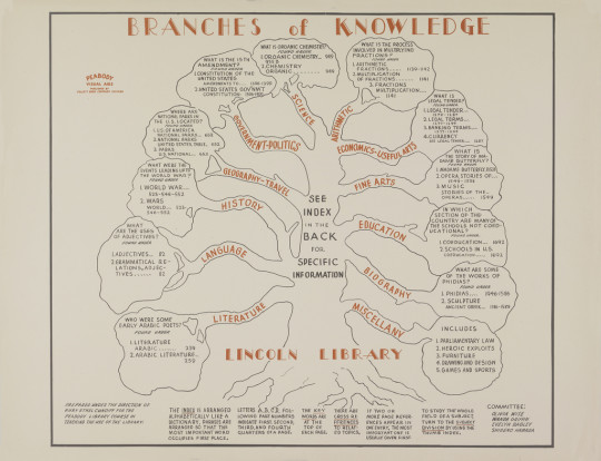 Vintage library infographics - Branches of knowledge