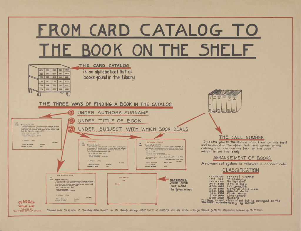 Vintage library infographics - From card catalog to the book on the shelf