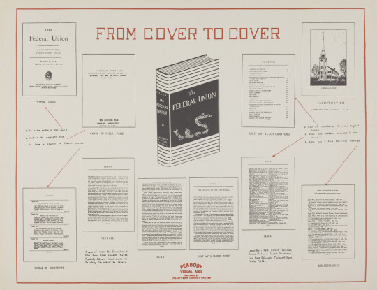 Vintage library infographics - From cover to cover