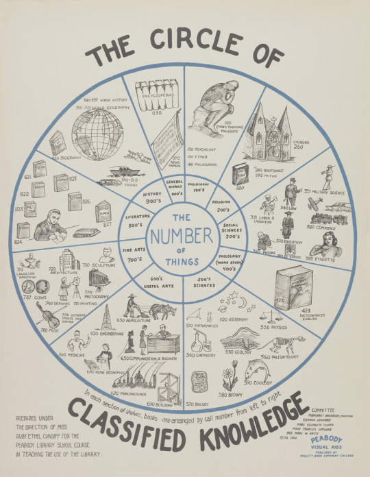 Vintage library infographics - The circle of classified knowledge