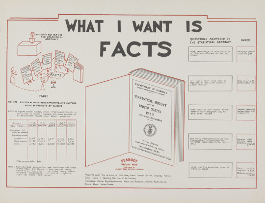 Vintage library infographics - What I want is facts