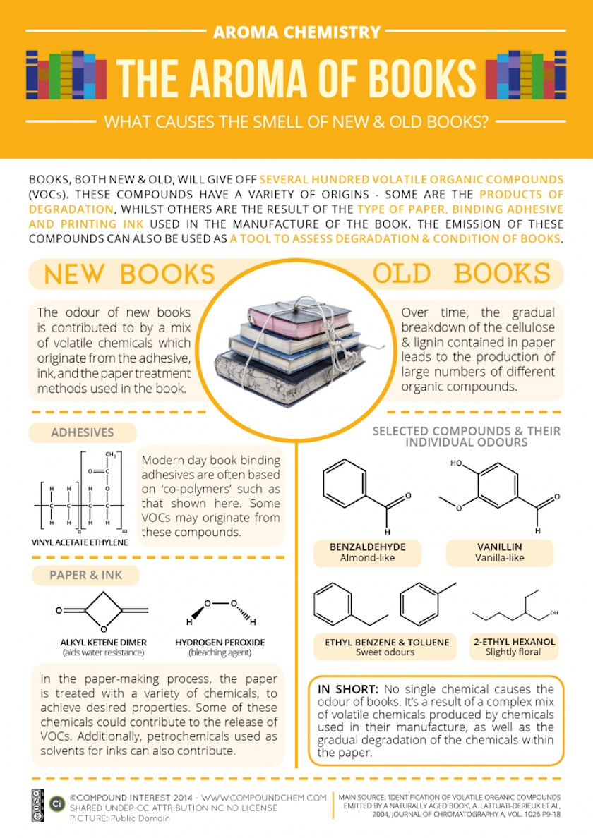 What causes the smell of new and old books - infographic