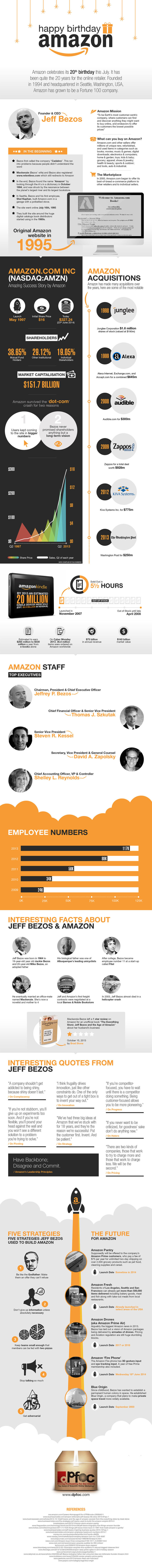 #Infographic - 20 years of #Amazon by the numbers