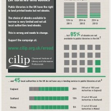 Most ebooks are not available to UK public libraries - infographic