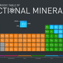 The periodic table of fictional elements #books #movies #games