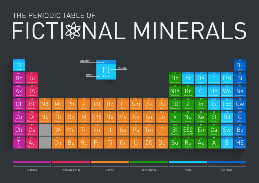 12 literary periodic tables of elements the periodic table of fictional elements books movies games urtaz Choice Image