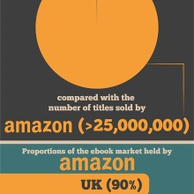 The war between Amazon and the biggest publishers #infographic