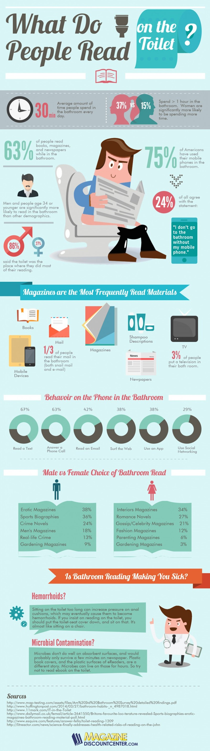 What do we #read on the toilet #infographic