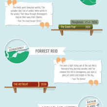 A literary guide to Ireland #infographic