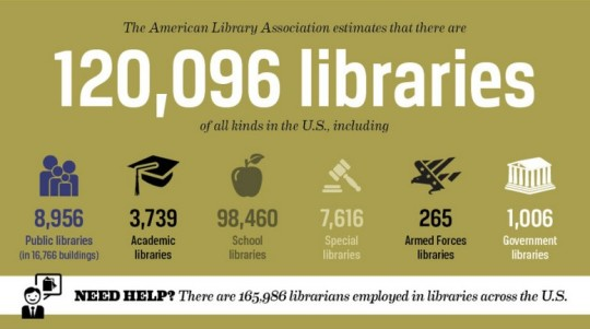 American libraries by the numbers