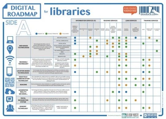 Digital Roadmap for libraries thumb