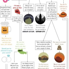 Which fictional world is for you #flowchart #infographic