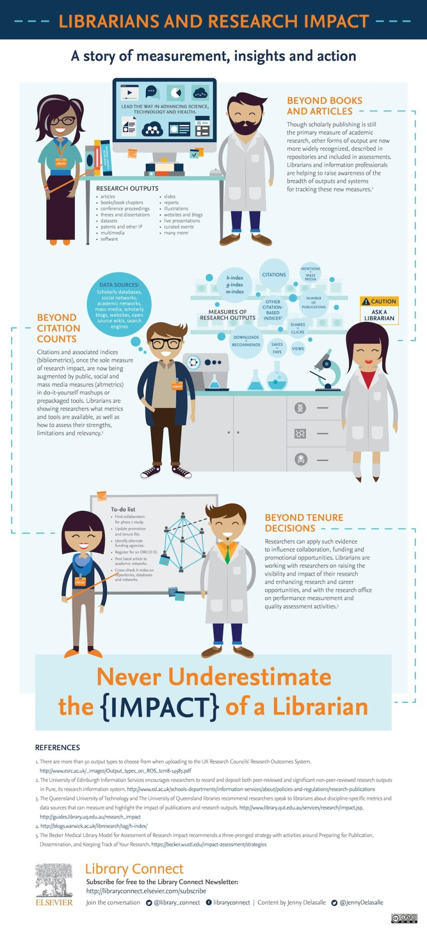 Librarians and research impact #infographic